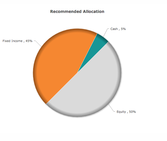 Types of Investment - Asset Allocation Calculators Help | Learning